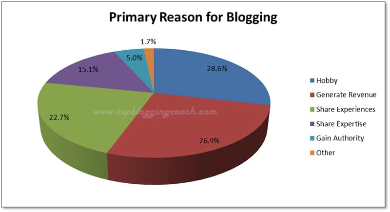 how much money can a blogger make